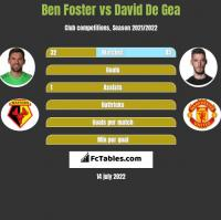 Ben Foster vs David De Gea h2h player stats