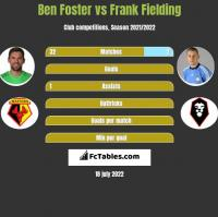 Ben Foster vs Frank Fielding h2h player stats