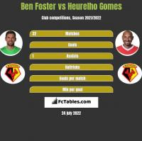 Ben Foster vs Heurelho Gomes h2h player stats