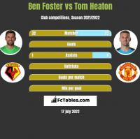 Ben Foster vs Tom Heaton h2h player stats