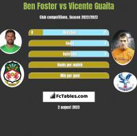 Ben Foster vs Vicente Guaita h2h player stats