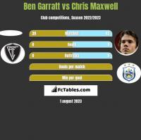 Ben Garratt vs Chris Maxwell h2h player stats