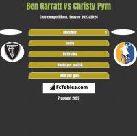 Ben Garratt vs Christy Pym h2h player stats