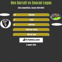 Ben Garratt vs Conrad Logan h2h player stats