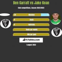 Ben Garratt vs Jake Kean h2h player stats