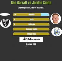 Ben Garratt vs Jordan Smith h2h player stats