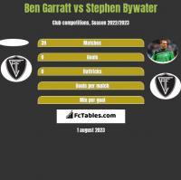 Ben Garratt vs Stephen Bywater h2h player stats