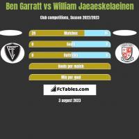 Ben Garratt vs William Jaeaeskelaeinen h2h player stats