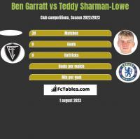 Ben Garratt vs Teddy Sharman-Lowe h2h player stats
