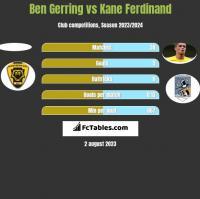 Ben Gerring vs Kane Ferdinand h2h player stats
