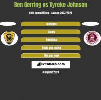 Ben Gerring vs Tyreke Johnson h2h player stats