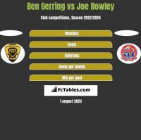 Ben Gerring vs Joe Rowley h2h player stats