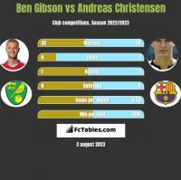 Ben Gibson vs Andreas Christensen h2h player stats