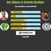 Ben Gibson vs Antonio Ruediger h2h player stats