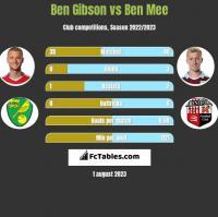 Ben Gibson vs Ben Mee h2h player stats