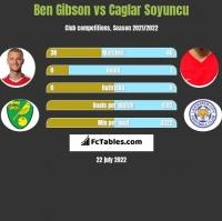 Ben Gibson vs Caglar Soyuncu h2h player stats