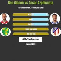 Ben Gibson vs Cesar Azpilicueta h2h player stats
