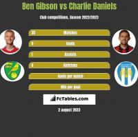 Ben Gibson vs Charlie Daniels h2h player stats