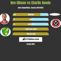 Ben Gibson vs Charlie Goode h2h player stats