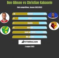 Ben Gibson vs Christian Kabasele h2h player stats