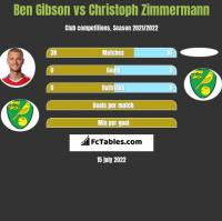 Ben Gibson vs Christoph Zimmermann h2h player stats