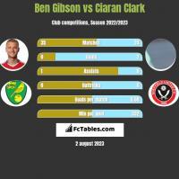 Ben Gibson vs Ciaran Clark h2h player stats