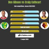 Ben Gibson vs Craig Cathcart h2h player stats