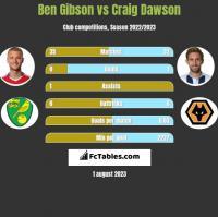 Ben Gibson vs Craig Dawson h2h player stats