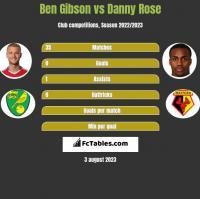 Ben Gibson vs Danny Rose h2h player stats