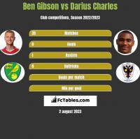 Ben Gibson vs Darius Charles h2h player stats