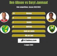 Ben Gibson vs Daryl Janmaat h2h player stats