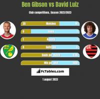 Ben Gibson vs David Luiz h2h player stats