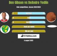 Ben Gibson vs DeAndre Yedlin h2h player stats
