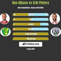 Ben Gibson vs Erik Pieters h2h player stats