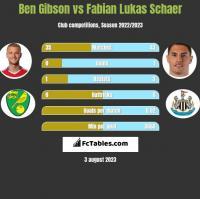 Ben Gibson vs Fabian Lukas Schaer h2h player stats