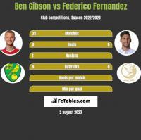 Ben Gibson vs Federico Fernandez h2h player stats