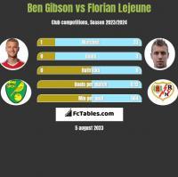 Ben Gibson vs Florian Lejeune h2h player stats