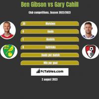 Ben Gibson vs Gary Cahill h2h player stats