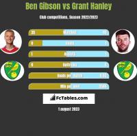 Ben Gibson vs Grant Hanley h2h player stats