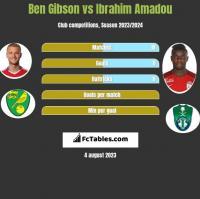Ben Gibson vs Ibrahim Amadou h2h player stats