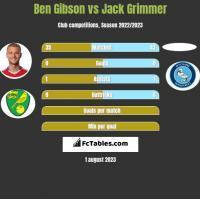 Ben Gibson vs Jack Grimmer h2h player stats
