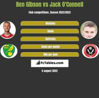 Ben Gibson vs Jack O'Connell h2h player stats