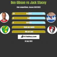 Ben Gibson vs Jack Stacey h2h player stats