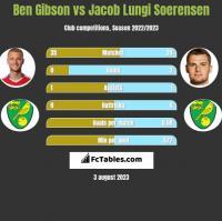 Ben Gibson vs Jacob Lungi Soerensen h2h player stats