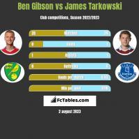 Ben Gibson vs James Tarkowski h2h player stats