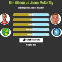 Ben Gibson vs Jason McCarthy h2h player stats