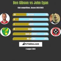 Ben Gibson vs John Egan h2h player stats