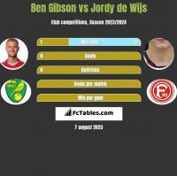 Ben Gibson vs Jordy de Wijs h2h player stats
