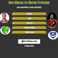 Ben Gibson vs Kieron Freeman h2h player stats