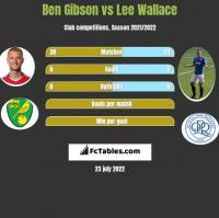 Ben Gibson vs Lee Wallace h2h player stats